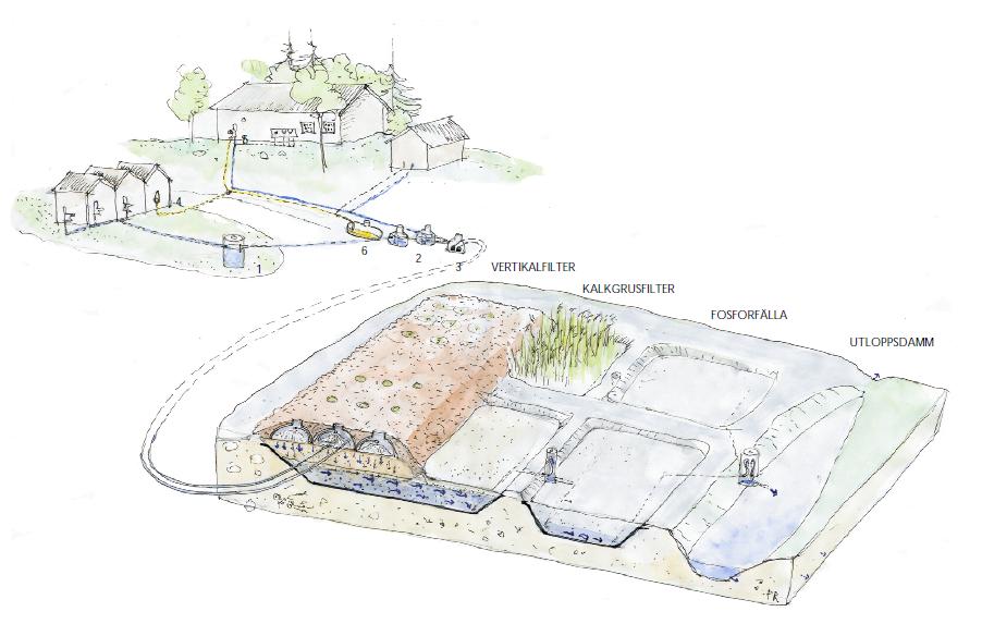 Skötselplan för Ångersjöns rastplats avloppsanläggning